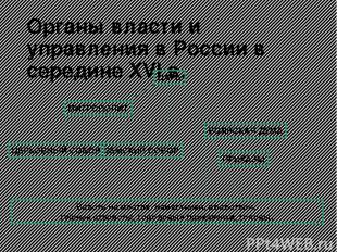 Органы власти и управления в России в середине XVI в. ЦАРЬ МИТРОПОЛИТ ЦЕРКОВНЫЙ