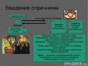 Введение опричнины 3 декабря 1564 г. Москва Александровская слобода Грамота бояр