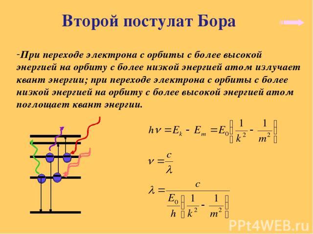 Второй постулат Бора При переходе электрона с орбиты с более высокой энергией на орбиту с более низкой энергией атом излучает квант энергии; при переходе электрона с орбиты с более низкой энергией на орбиту с более высокой энергией атом поглощает кв…