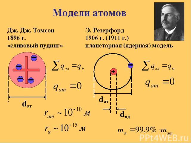 Модели атомов Дж. Дж. Томсон 1896 г. «сливовый пудинг» Э. Резерфорд 1906 г. (1911 г.) планетарная (ядерная) модель