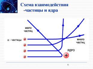 Схема взаимодействия α-частицы и ядра *