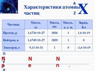 Характеристики атомных частиц Определение элементарного состава атома Np = Z Ne