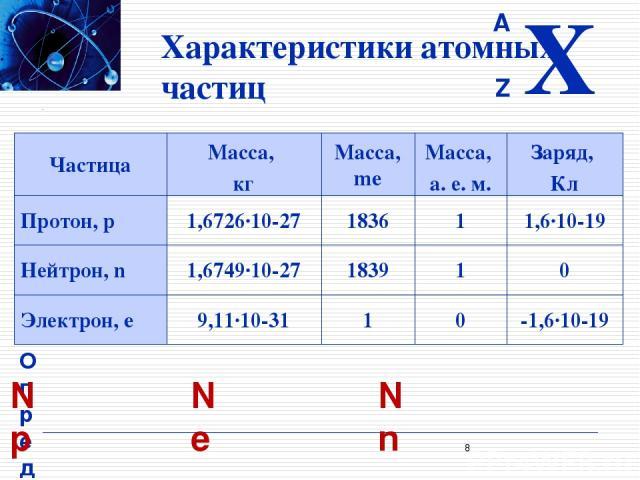 Характеристики атомных частиц Определение элементарного состава атома Np = Z Ne = Np Nn = A - Z * Частица Масса, кг Масса, me Масса, а. е. м. Заряд, Кл Протон, p 1,6726·10-27 1836 1 1,6·10-19 Нейтрон, n 1,6749·10-27 1839 1 0 Электрон, e 9,11·10-31 1…