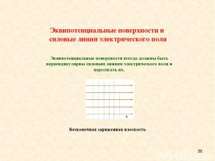 * Эквипотенциальные поверхности и силовые линии электрического поля Эквипотенциа