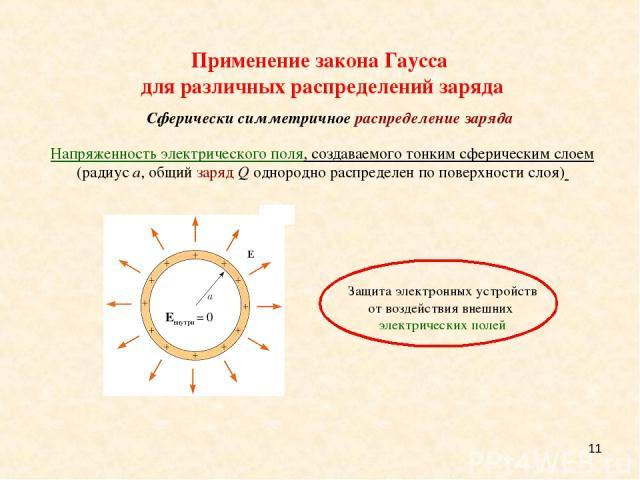 * Применение закона Гаусса для различных распределений заряда Сферически симметричное распределение заряда Напряженность электрического поля, создаваемого тонким сферическим слоем (радиус a, общий заряд Q однородно распределен по поверхности слоя)