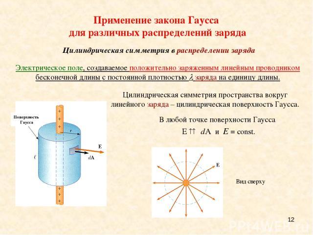 * Электрическое поле, создаваемое положительно заряженным линейным проводником бесконечной длины с постоянной плотностью заряда на единицу длины. Цилиндрическая симметрия пространства вокруг линейного заряда – цилиндрическая поверхность Гаусса. Прим…