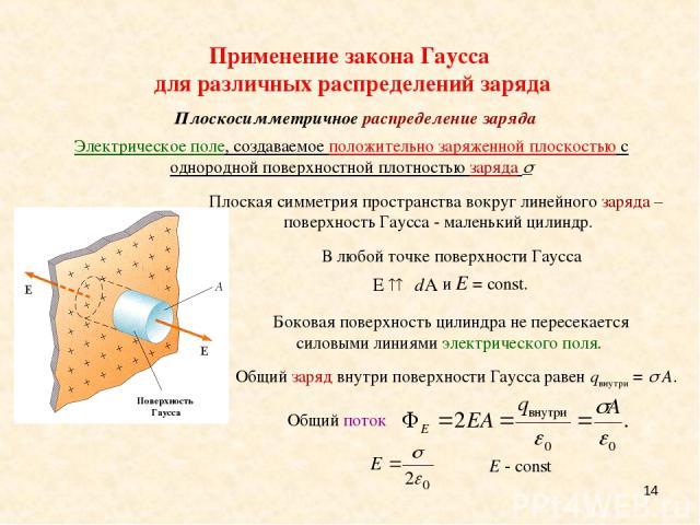 * Плоскосимметричное распределение заряда Электрическое поле, создаваемое положительно заряженной плоскостью с однородной поверхностной плотностью заряда Плоская симметрия пространства вокруг линейного заряда – поверхность Гаусса - маленький цилиндр…