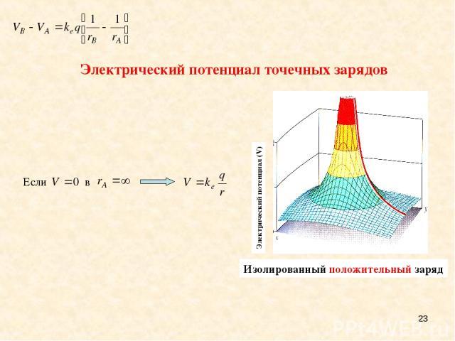 * A single positive charge Электрический потенциал точечных зарядов Электрический потенциал (V) Изолированный положительный заряд