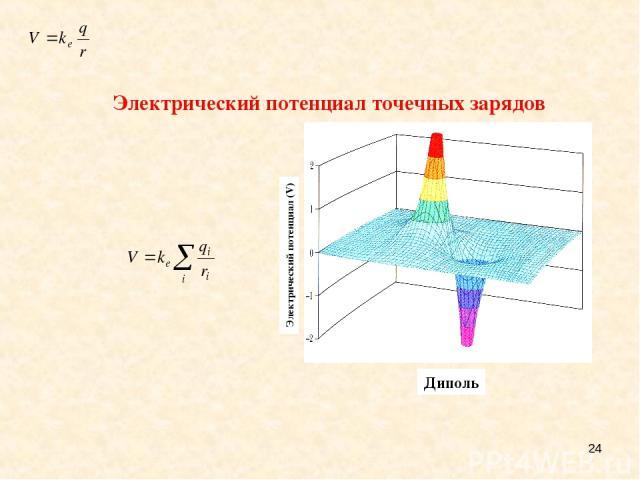 * Электрический потенциал точечных зарядов A dipole Электрический потенциал (V) Диполь