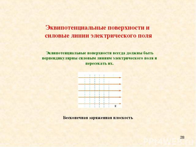 * Эквипотенциальные поверхности и силовые линии электрического поля Эквипотенциальные поверхности всегда должны быть перпендикулярны силовым линиям электрического поля и пересекать их.