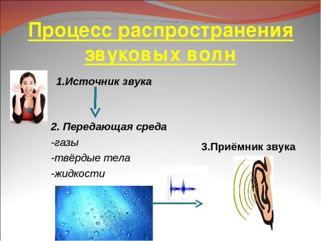 Процесс распространения звуковых волн 1.Источник звука 3.Приёмник звука 2. Передающая среда -газы -твёрдые тела -жидкости