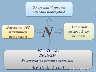 N Элемент №7 типичный неметалл Элемент V группы главной подгруппы Элемент малого