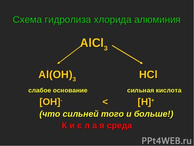 Схема гидролиза хлорида алюминия AlCl3 Al(OH)3 HCl слабое основание сильная кислота [OH]- < [H]+ (что сильней того и больше!) К и с л а я среда