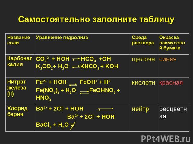 Самостоятельно заполните таблицу Название соли Уравнение гидролиза Среда раствора Окраска лакмусовой бумаги Карбонат калия CO32- + HOH HCO3- +OH- K2CO3+ H2O KHCO3 + KOH щелочн синяя Нитрат железа (II) Fe2+ + HOH FeOH+ + H+ Fe(NO3)2 + H2O FeOHNO3 + H…