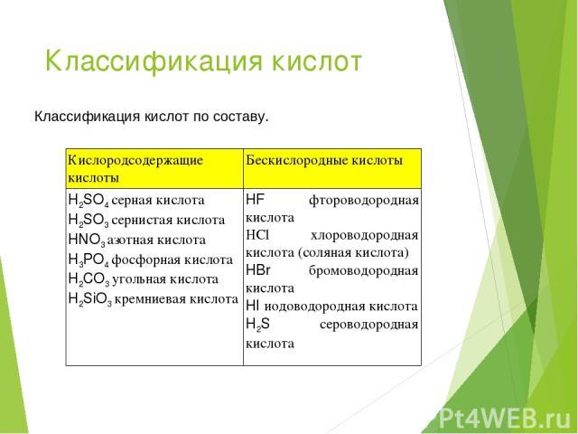 Классификация кислот Классификация кислот по составу. Кислородсодержащие кислоты Бескислородные кислоты H2SO4 серная кислота H2SO3 сернистая кислота HNO3 азотная кислота H3PO4 фосфорная кислота H2CO3 угольная кислота H2SiO3 кремниевая кислота HF фто…