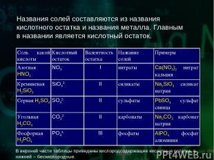 Названия солей составляются из названия кислотного остатка и названия металла. Г