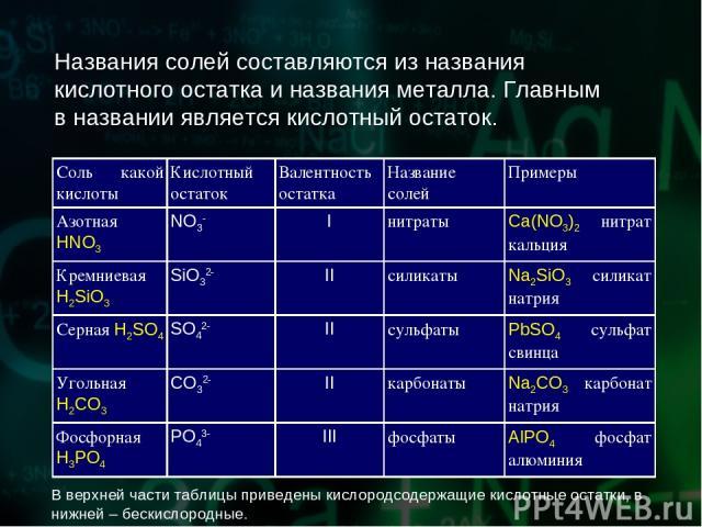 Названия солей составляются из названия кислотного остатка и названия металла. Главным в названии является кислотный остаток. В верхней части таблицы приведены кислородсодержащие кислотные остатки, в нижней – бескислородные. Соль какой кислоты Кисло…