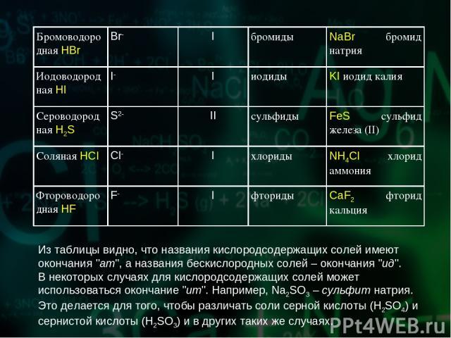 Из таблицы видно, что названия кислородсодержащих солей имеют окончания