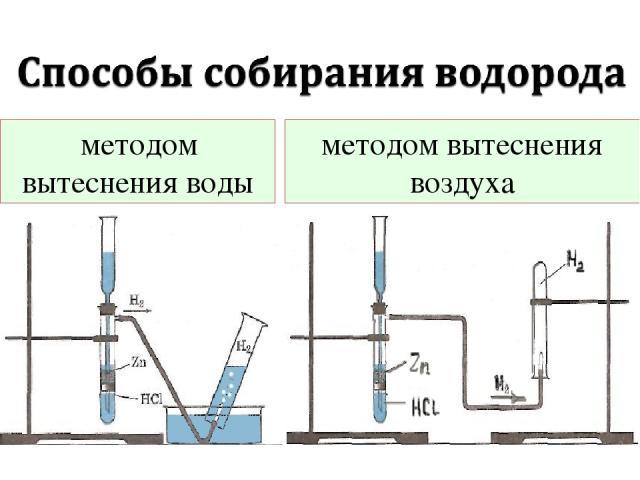 методом вытеснения воды методом вытеснения воздуха