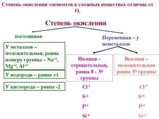 Степень окисления элементов в сложных веществах отлична от О. постоянная Перемен