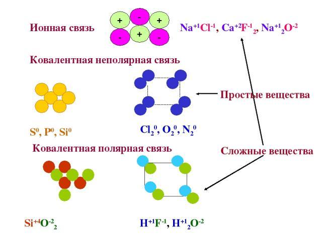 Ковалентная неполярная связь Ионная связь Na+1Cl-1, Ca+2F-12, Na+12O-2 Cl20, O20, N20 S0, P0, Si0 Ковалентная полярная связь Si+4O-22 H+1F-1, H+12O-2 Сложные вещества Простые вещества