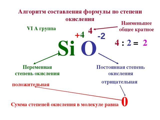 Алгоритм составления формулы по степени окисления Si O Постоянная степень окисления Переменная степень окисления -2 Сумма степеней окисления в молекуле равна 0 + 4 отрицательная положительная 4 Наименьшее общее кратное 4 : 2 = 2 VI А группа