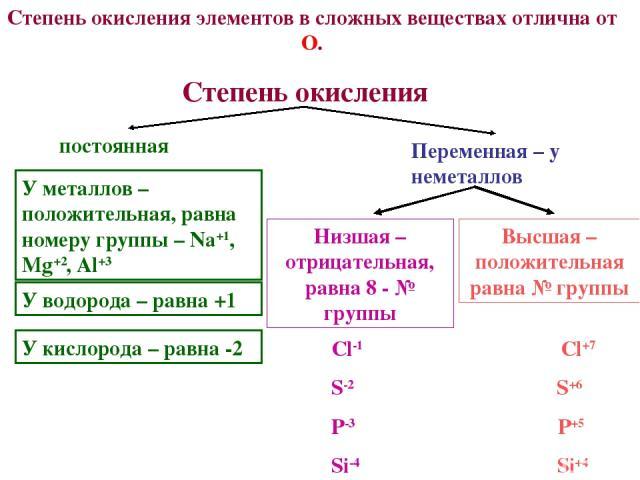 Степень окисления элементов в сложных веществах отлична от О. постоянная Переменная – у неметаллов У металлов – положительная, равна номеру группы – Na+1, Mg+2, Al+3 У водорода – равна +1 У кислорода – равна -2 Низшая – отрицательная, равна 8 - № гр…