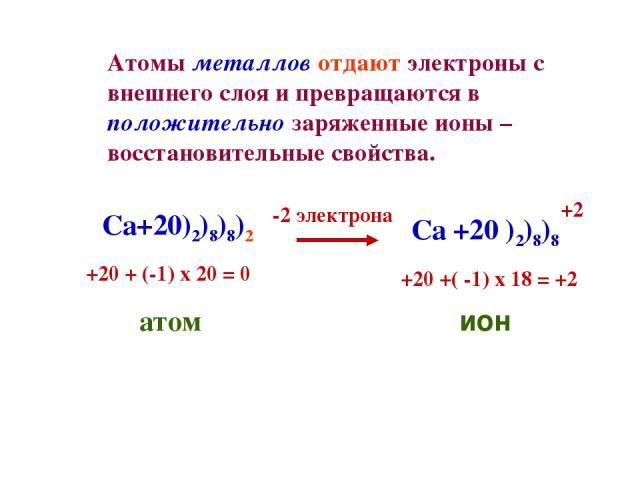 Атомы металлов отдают электроны с внешнего слоя и превращаются в положительно заряженные ионы – восстановительные свойства. Ca+20)2)8)8)2 -2 электрона Ca +20 )2)8)8 +20 + (-1) x 20 = 0 атом +20 +( -1) x 18 = +2 ион +2