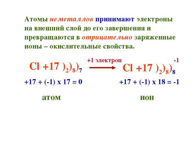 Атомы неметаллов принимают электроны на внешний слой до его завершения и превращаются в отрицательно заряженные ионы – окислительные свойства. Cl +17 )2)8)7 +1 электрон Cl +17 )2)8)8 +17 + (-1) х 17 = 0 атом +17 + (-1) х 18 = -1 ион -1
