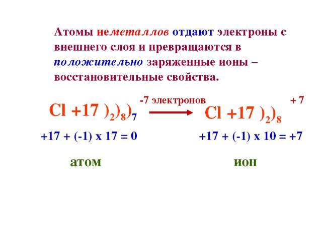 Cl +17 )2)8)7 -7 электронов Cl +17 )2)8 +17 + (-1) х 17 = 0 атом +17 + (-1) х 10 = +7 ион + 7 Атомы неметаллов отдают электроны с внешнего слоя и превращаются в положительно заряженные ионы – восстановительные свойства.