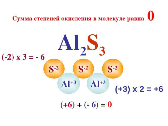 Al2S3 Al+3 Al+3 S-2 S-2 S-2 Сумма степеней окисления в молекуле равна 0 (+3) х 2 = +6 (-2) х 3 = - 6 (+6) + (- 6) = 0
