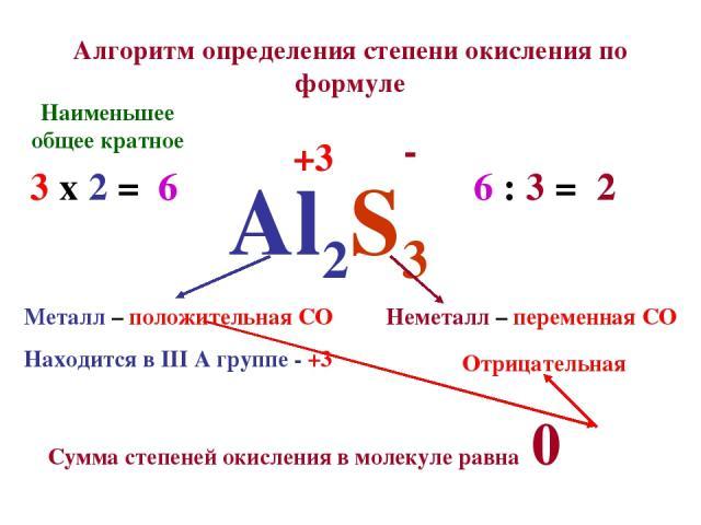 Алгоритм определения степени окисления по формуле Al2S3 Металл – положительная СО Находится в III А группе - +3 +3 Неметалл – переменная СО Сумма степеней окисления в молекуле равна 0 Отрицательная - Наименьшее общее кратное 3 х 2 = 6 6 : 3 = 2 6 2