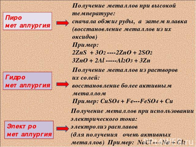 Пиро металлургия Гидро металлургия Электро металлургия Получение металлов при высокой температуре: сначала обжиг руды, а затем плавка (восстановление металлов из их оксидов) Пример: 2ZnS + 3O2 ----2ZnO + 2SO2 3ZnO + 2Al -----Al2O3 + 3Zn Получение ме…