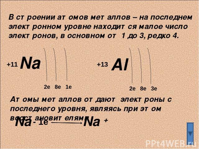 В строении атомов металлов – на последнем электронном уровне находится малое число электронов, в основном от 1 до 3, редко 4. Na 2e 8e 1e +11 +13 Al 2e 8e 3e Атомы металлов отдают электроны с последнего уровня, являясь при этом восстановителями Na -…