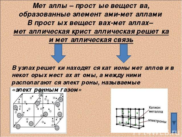 Металлы – простые вещества, образованные элементами-металлами В простых веществах-металлах– металлическая кристаллическая решетка и металлическая связь В узлах решетки находятся катионы металлов и в некоторых местах атомы, а между ними располагаются…