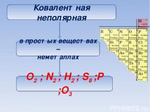 Ковалентная неполярная в простых веществах – неметаллах O2 ; N2 ; H2 ; S8 ;P ;O3