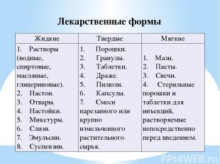 Лекарственные формы Жидкие Твердые Мягкие 1. Растворы (водные, спиртовые, м