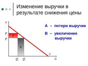 B Изменение выручки в результате снижения цены A – потери выручки В – увеличение