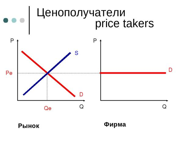 Фирма Ценополучатели price takers
