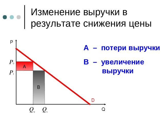B Изменение выручки в результате снижения цены A – потери выручки В – увеличение выручки
