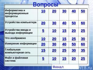Вопросы Финал Информатика и информационные процессы 10 20 30 40 50 Устройства ко