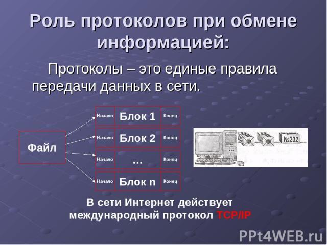 Роль протоколов при обмене информацией: Протоколы – это единые правила передачи данных в сети. Файл Блок 1 Блок 2 … Блок n Начало Начало Начало Начало Конец Конец Конец Конец В сети Интернет действует международный протокол TCP/IP