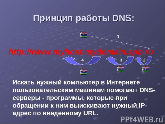 Принцип работы DNS: http://www.myhost.mydomain.spb.ru 1 2 3 4 Искать нужный компьютер в Интернете пользовательским машинам помогают DNS-серверы - программы, которые при обращении к ним выискивают нужный IP-адрес по введенному URL.