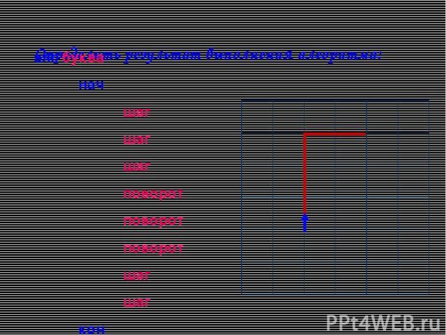 Определить результат выполнения алгоритма: алг буква нач шаг шаг шаг поворот поворот поворот шаг шаг кон