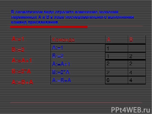 В схематичном виде отразите изменение значений переменных А и В в ходе последовательного выполнения команд присваивания А:=1 В:=2 А:=А+1 В:=2*А А:=В+А Команда А В А:=1 В:=2 А:=А+1 В:=2*А А:=В+А 1 - 1 2 2 2 2 4 6 4
