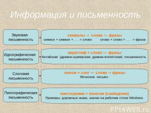 Информация и письменность Звуковая письменность символы слова фразы символ + сим