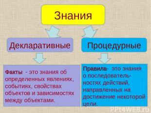Знания Декларативные Процедурные Факты - это знания об определенных явлениях, со
