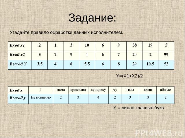 Задание: Угадайте правило обработки данных исполнителем. Y=(X1+X2)/2 Y = число гласных букв