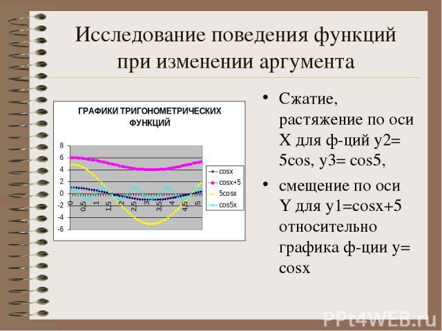Исследование поведения функций при изменении аргумента Сжатие, растяжение по оси Х для ф-ций y2= 5cos, y3= cos5, смещение по оси Y для y1=cosx+5 относительно графика ф-ции y= cosx