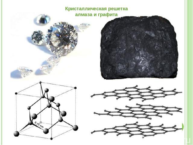 Кристаллическая решетка алмаза и графита